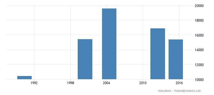 cabo verde elderly illiterate population 65 years both sexes number wb data