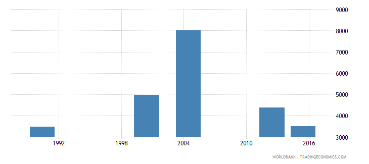 cabo verde elderly illiterate population 65 years male number wb data