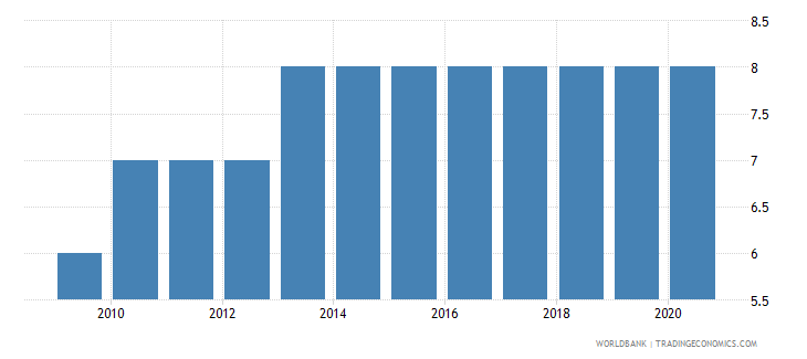 cabo verde government effectiveness number of sources wb data