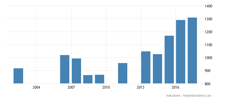 cabo verde government expenditure per secondary student constant ppp$ wb data