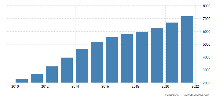cabo verde male population 60 64 wb data