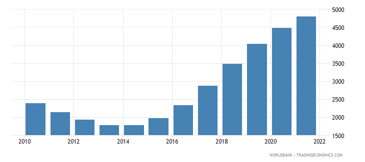 cabo verde male population 65 69 wb data