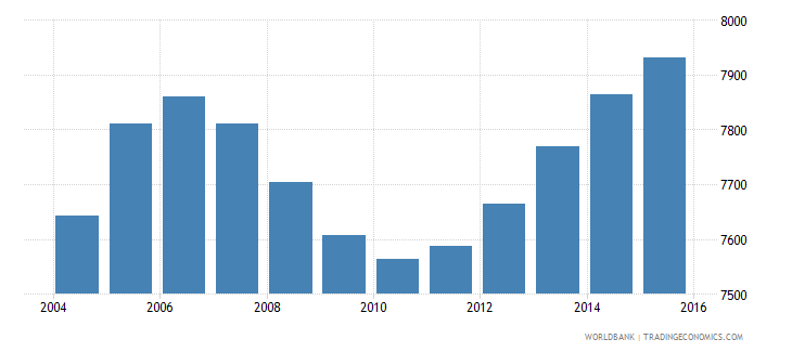cabo verde population age 0 male wb data
