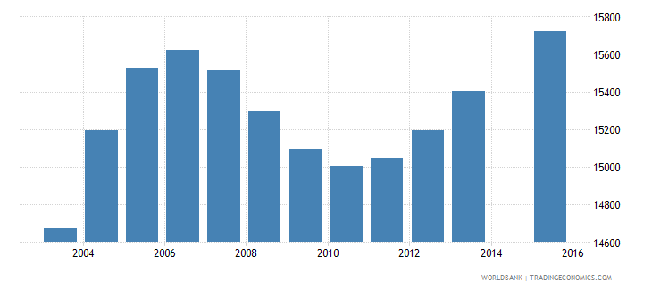 cabo verde population age 0 total wb data