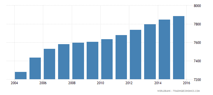 cabo verde population age 1 male wb data