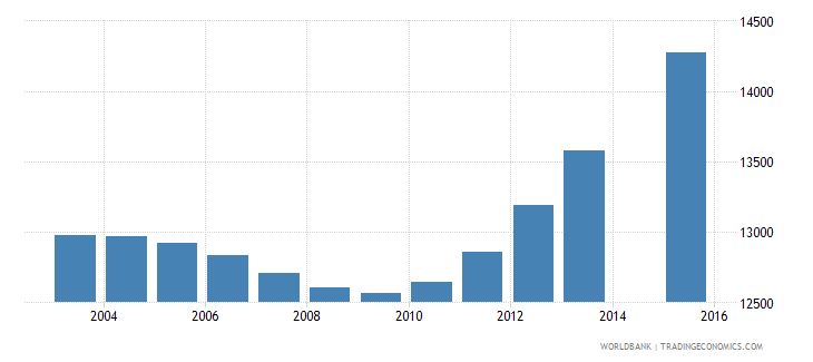 cabo verde population age 12 total wb data