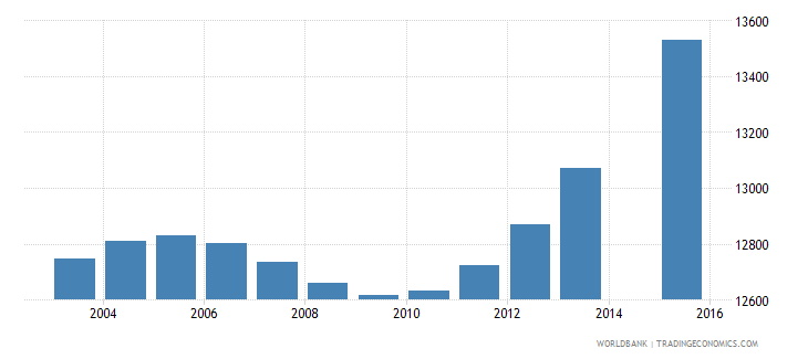 cabo verde population age 14 total wb data