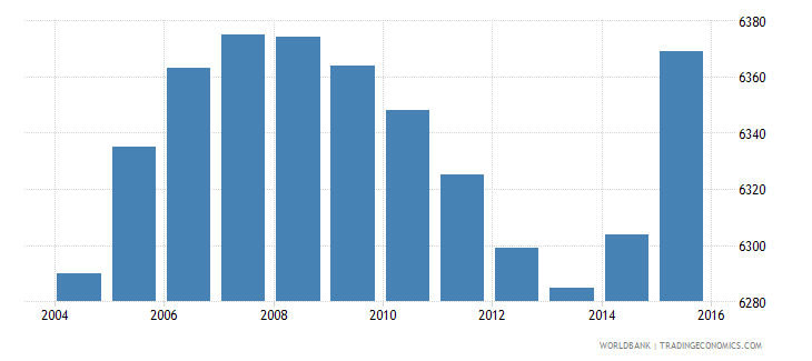 cabo verde population age 16 male wb data