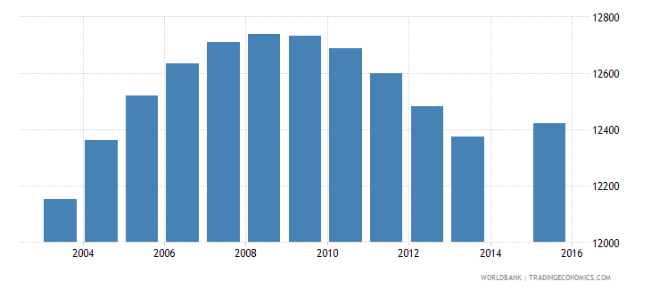 cabo verde population age 17 total wb data