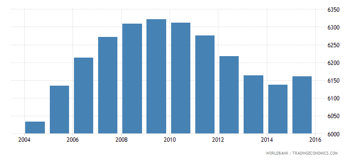 cabo verde population age 18 male wb data