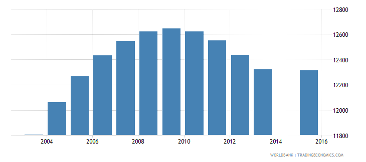 cabo verde population age 18 total wb data
