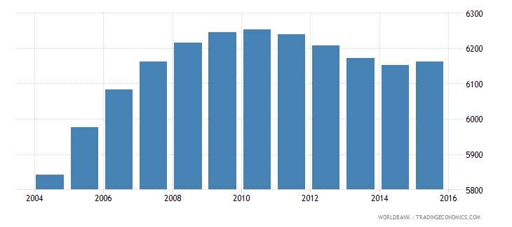cabo verde population age 19 male wb data