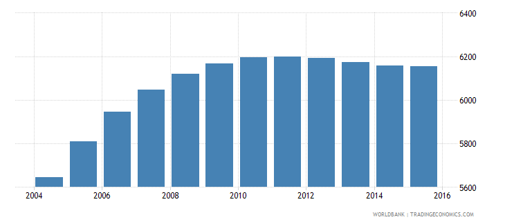 cabo verde population age 20 male wb data