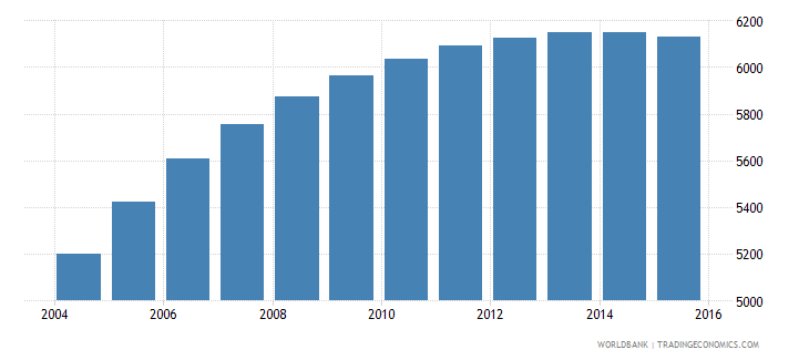 cabo verde population age 22 male wb data