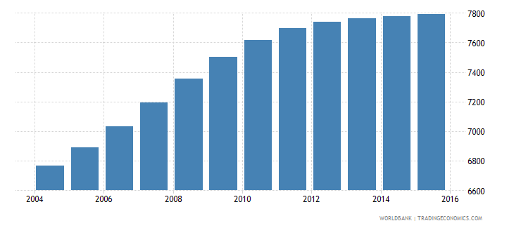 cabo verde population age 3 male wb data