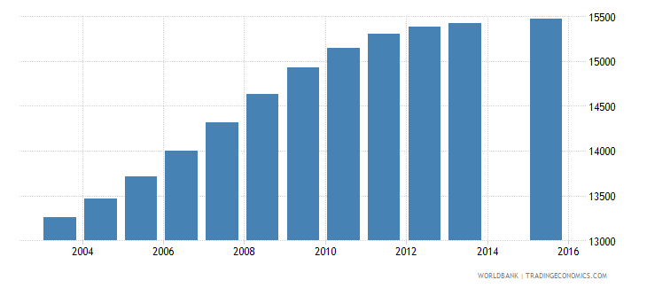 cabo verde population age 3 total wb data