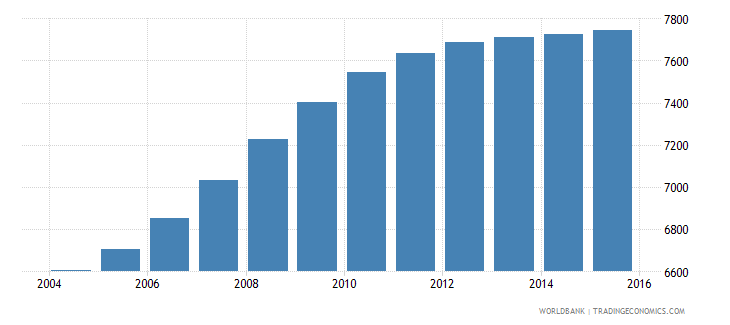 cabo verde population age 4 male wb data