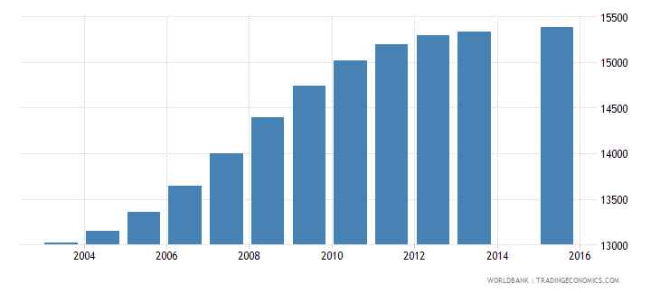 cabo verde population age 4 total wb data