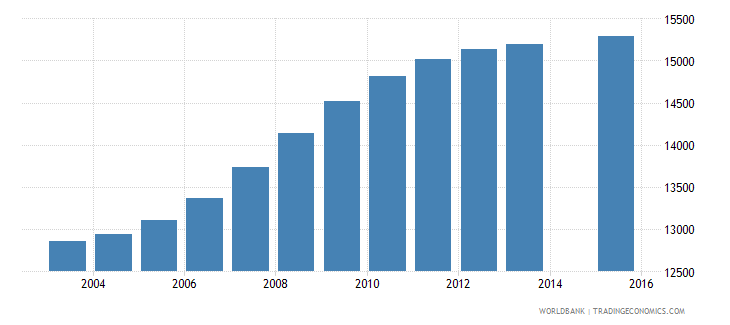 cabo verde population age 5 total wb data