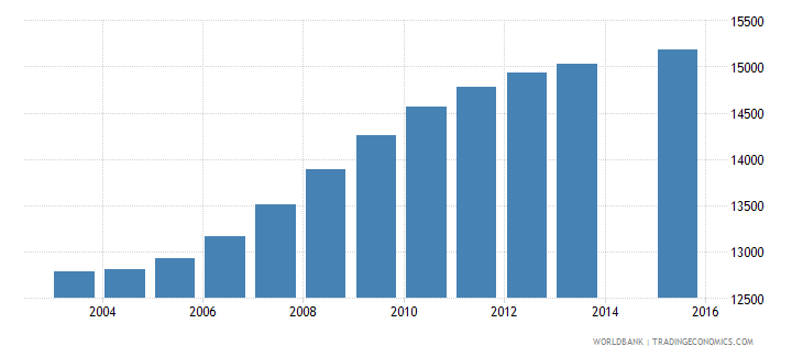 cabo verde population age 6 total wb data