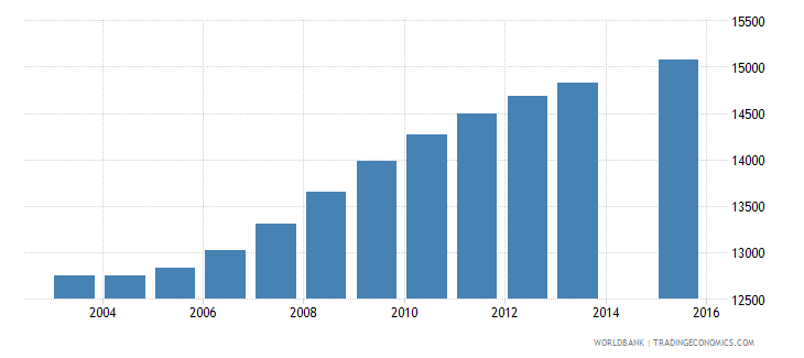 cabo verde population age 7 total wb data
