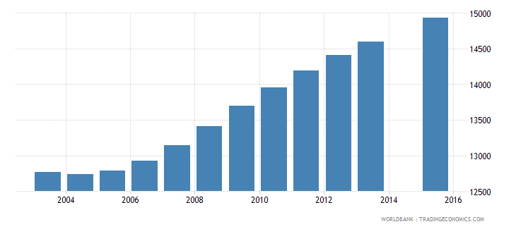cabo verde population age 8 total wb data