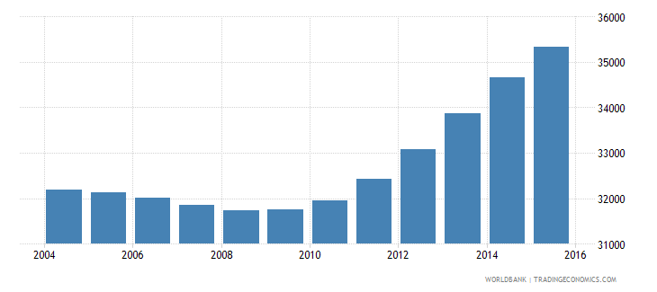 cabo verde population ages 10 14 female wb data