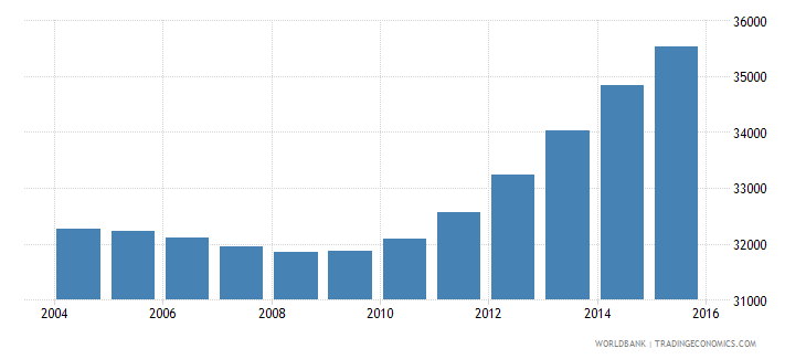cabo verde population ages 10 14 male wb data