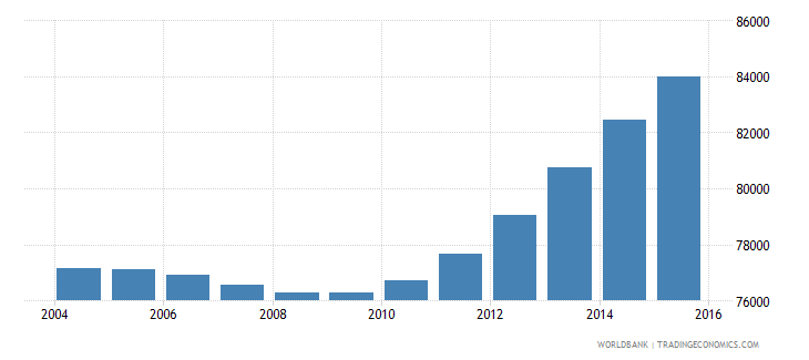 cabo verde population ages 10 15 total wb data