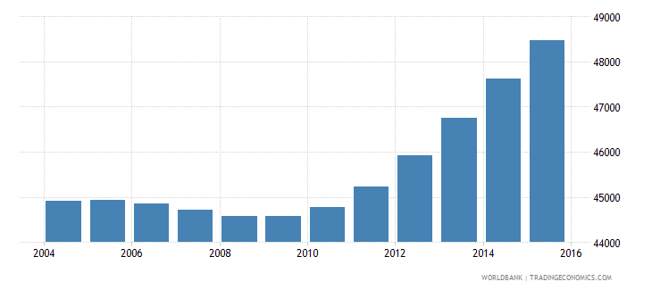 cabo verde population ages 10 16 male wb data
