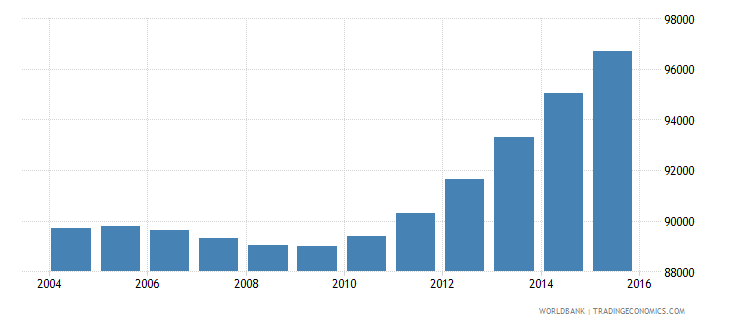 cabo verde population ages 10 16 total wb data