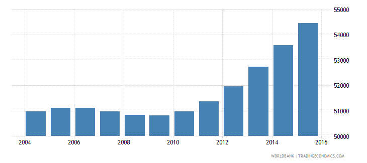 cabo verde population ages 10 17 female wb data