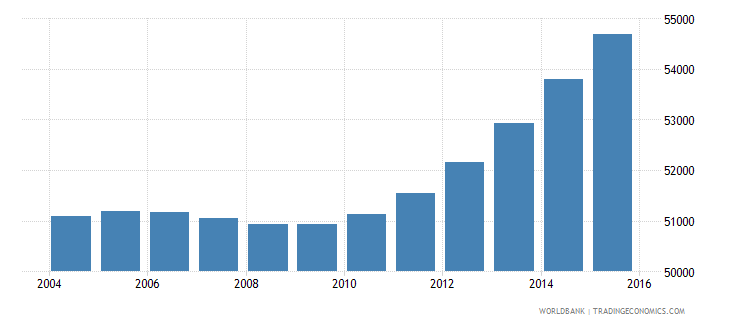 cabo verde population ages 10 17 male wb data