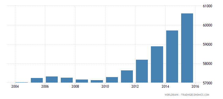 cabo verde population ages 10 18 female wb data