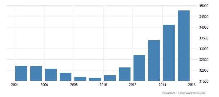 cabo verde population ages 11 15 male wb data