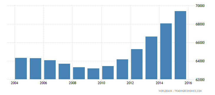 cabo verde population ages 11 15 total wb data