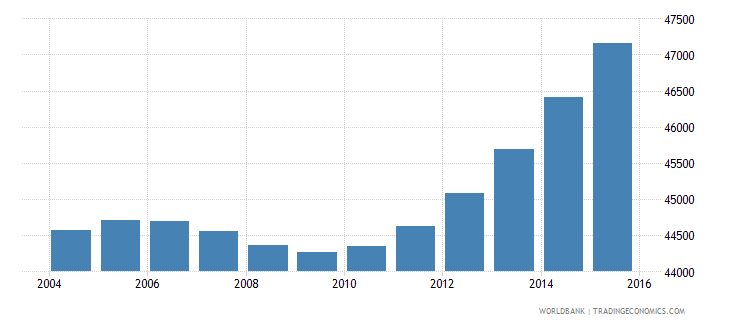 cabo verde population ages 11 17 female wb data