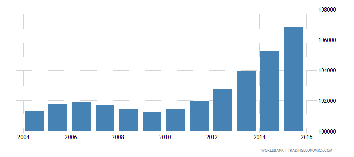 cabo verde population ages 11 18 total wb data