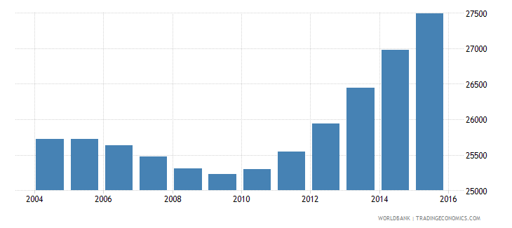 cabo verde population ages 12 15 male wb data