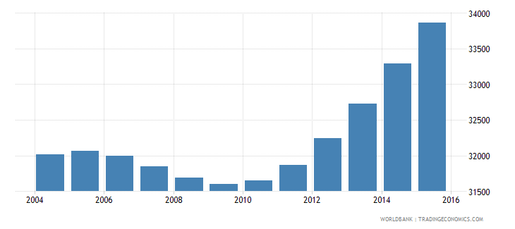 cabo verde population ages 12 16 male wb data