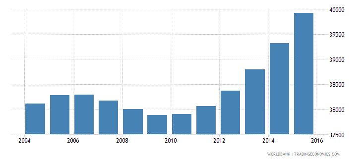 cabo verde population ages 12 17 female wb data