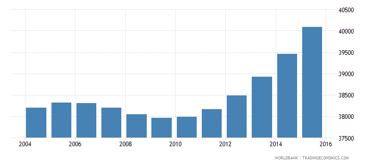 cabo verde population ages 12 17 male wb data