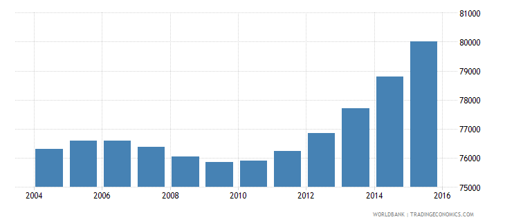 cabo verde population ages 12 17 total wb data