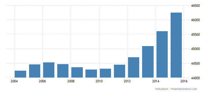 cabo verde population ages 12 18 male wb data