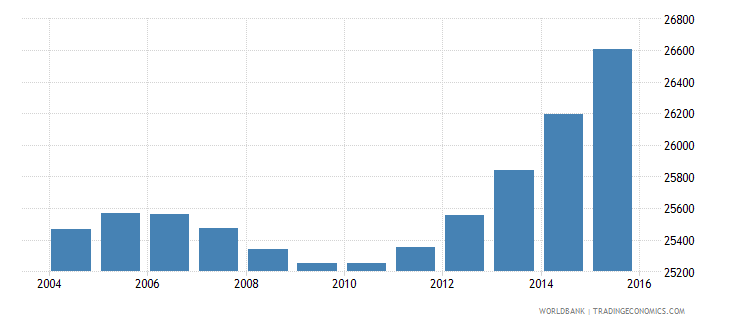 cabo verde population ages 13 16 female wb data