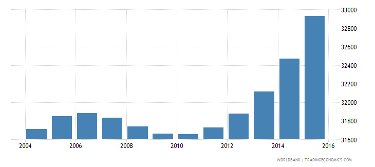 cabo verde population ages 13 17 male wb data