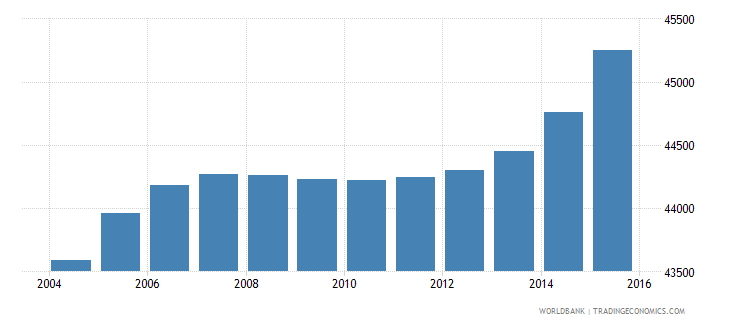 cabo verde population ages 13 19 male wb data