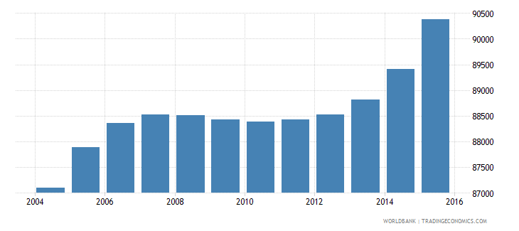 cabo verde population ages 13 19 total wb data