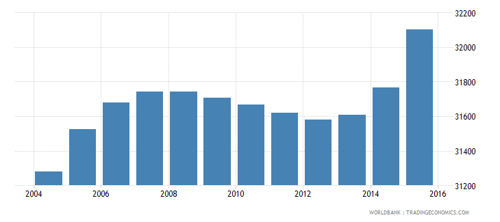 cabo verde population ages 14 18 male wb data