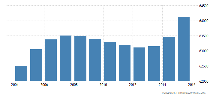 cabo verde population ages 14 18 total wb data